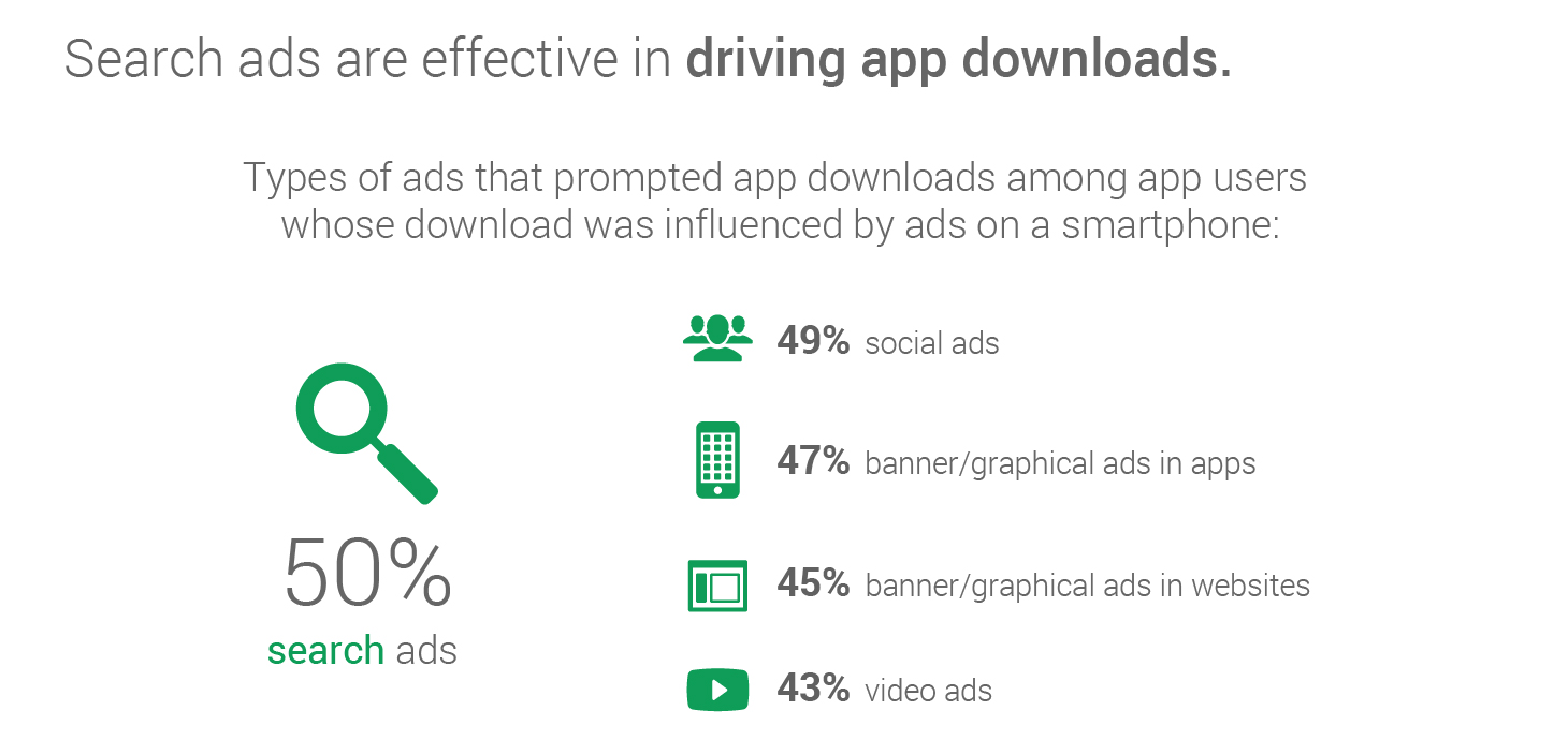 ad-types-influencing-app-downloads