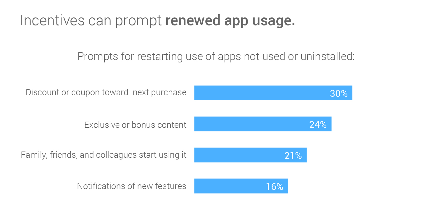 reengagement-drivers-for-mobile-app-marketing