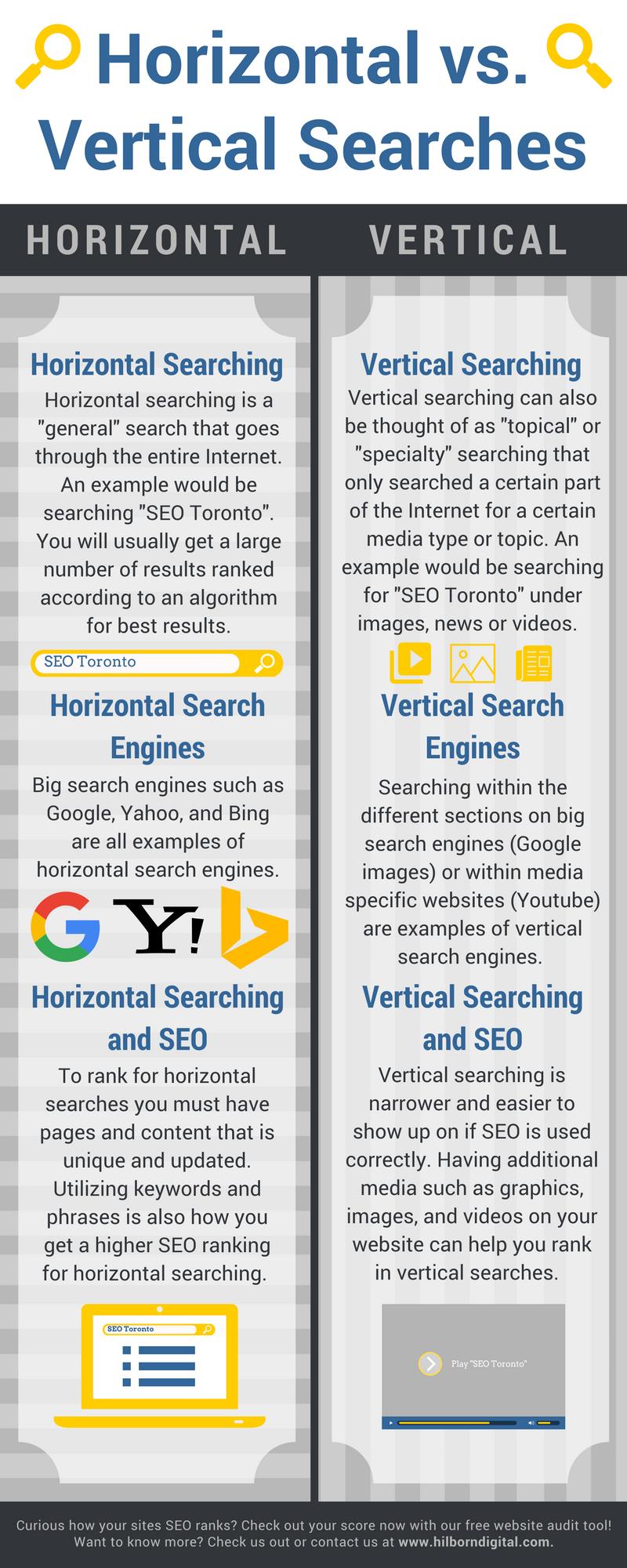 Vertical vs Horizontal Searching