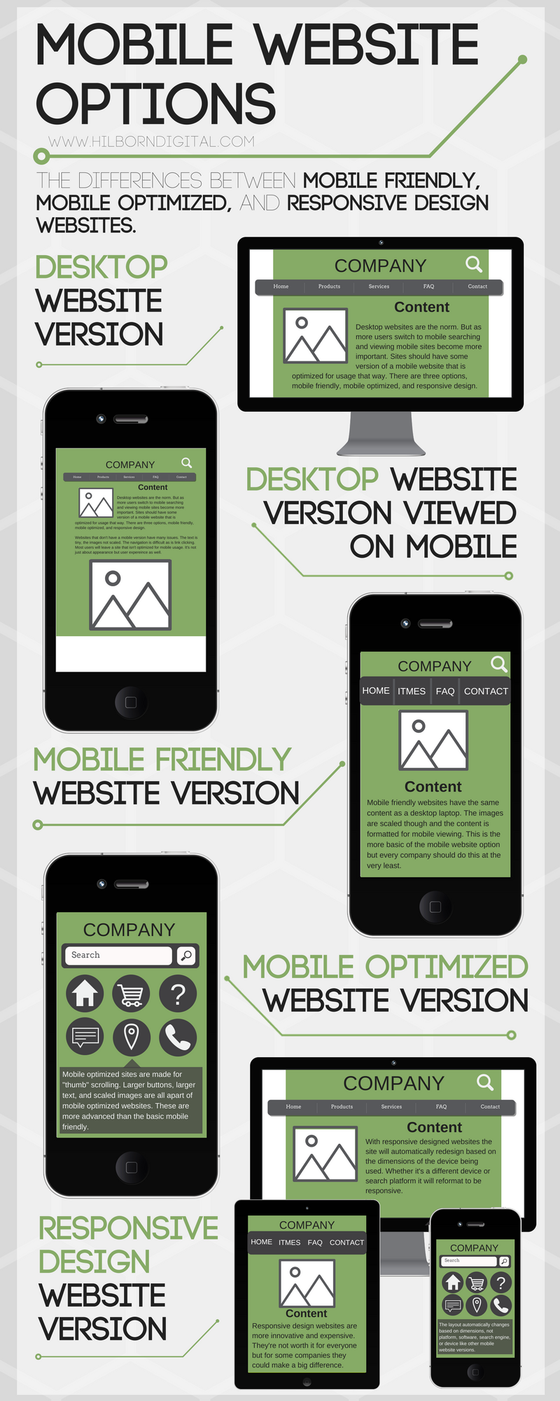 Mobile Friendly Website, Mobile Optimized Website, Responsive Design Website