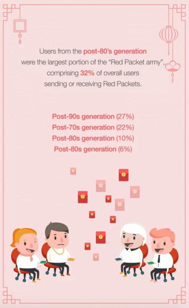 WeChat Usage CNY- Hilborn Digital