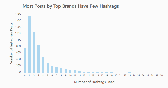 12 Facts About Instagram Content That Every Brand Should Know- Hilborn Digital