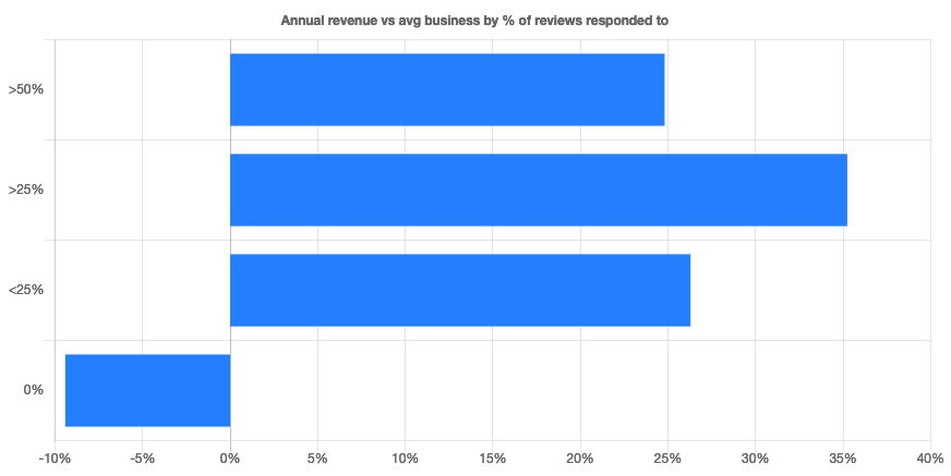 Reviews Impact Business Revenue/ Here's the Data that Proves It- HILBORN DIGITAL SEO Agency.png